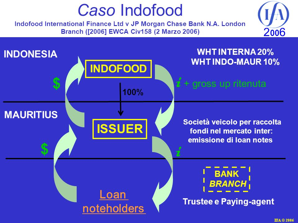 Caso Indofood Indofood International Finance Ltd v JP Morgan Chase Bank N.A. London Branch ([2006] EWCA Civ158 (2 Marzo 2006)